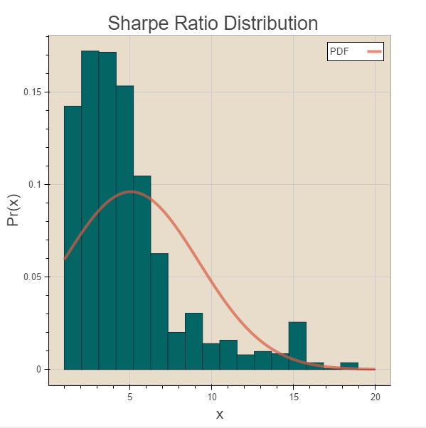 Four Problems with the Sharpe Ratio