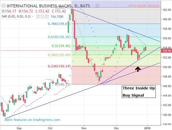 TA-LIB Three Inside Up Buy Signal – $IBM