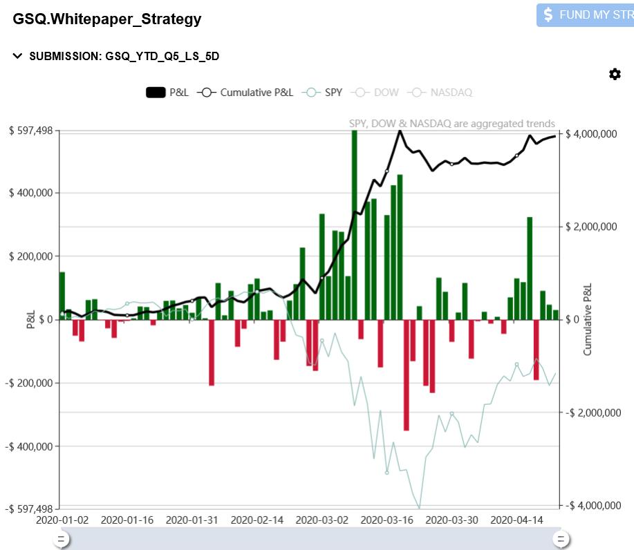≈9% Return for Shelter at Home & ESG Investing