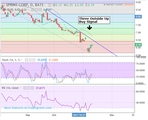 Bullish Turn of Events for Sprint - S by Theodore Kekstadt